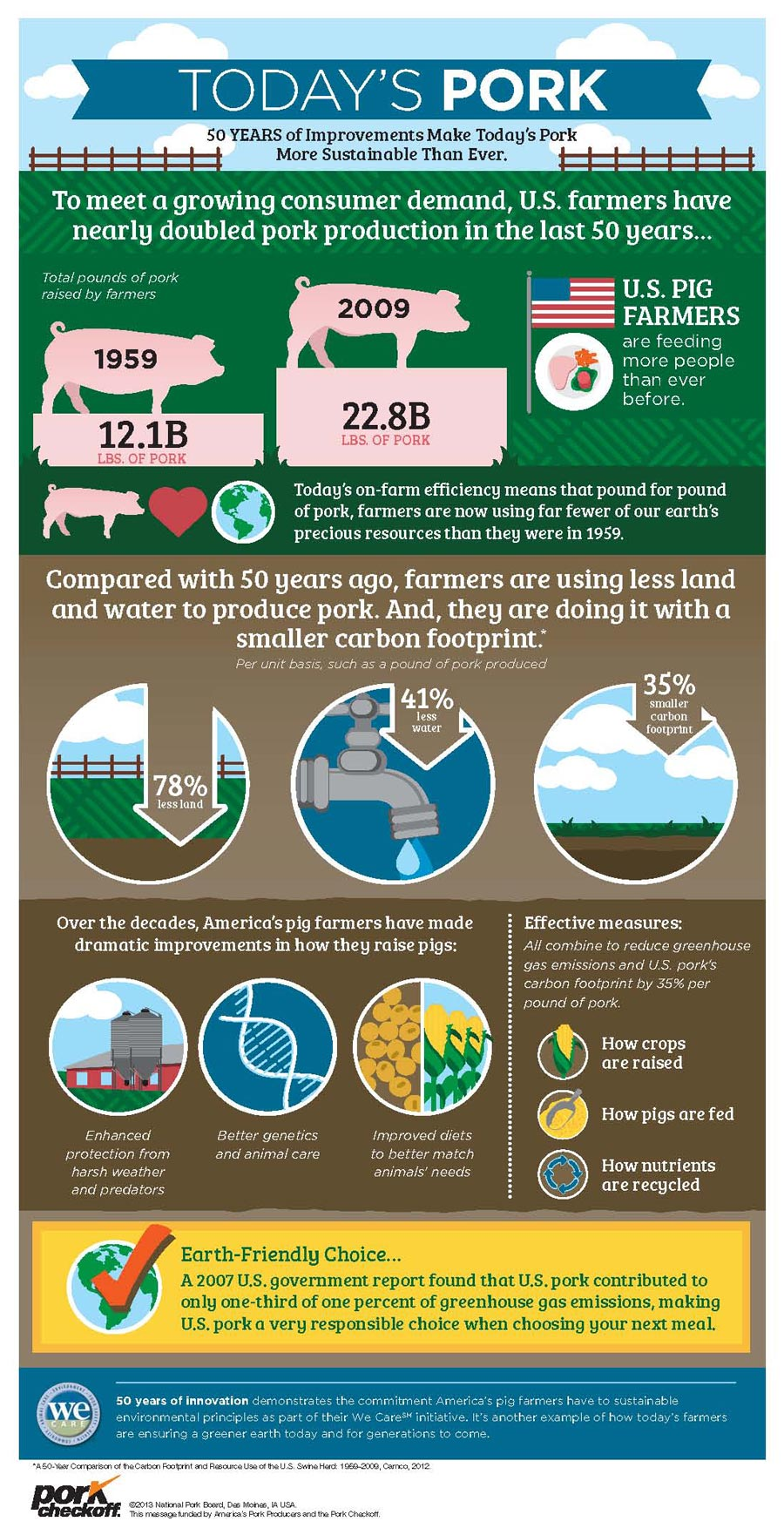 Fun facts about how farming has improved over the years.